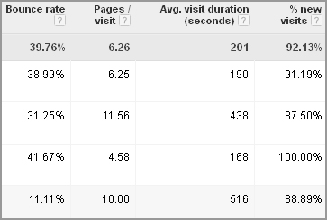 View Analytics Data In Adwords